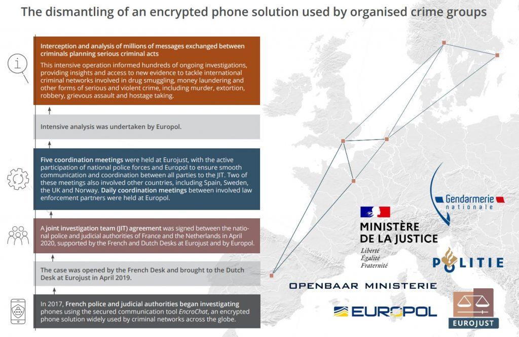 EUROPOL Crime groups dismantling in Europe by Politie Openbaar Ministerie of Encrochat